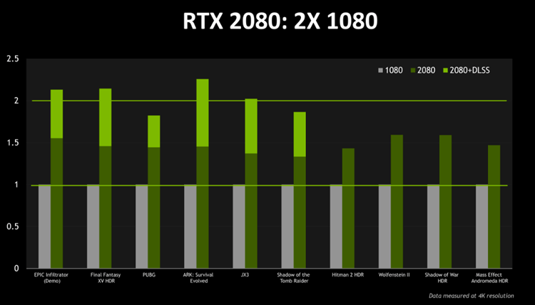 Nvidia GeForce RTX 2080 vs GTX 1080 Ti benchmark